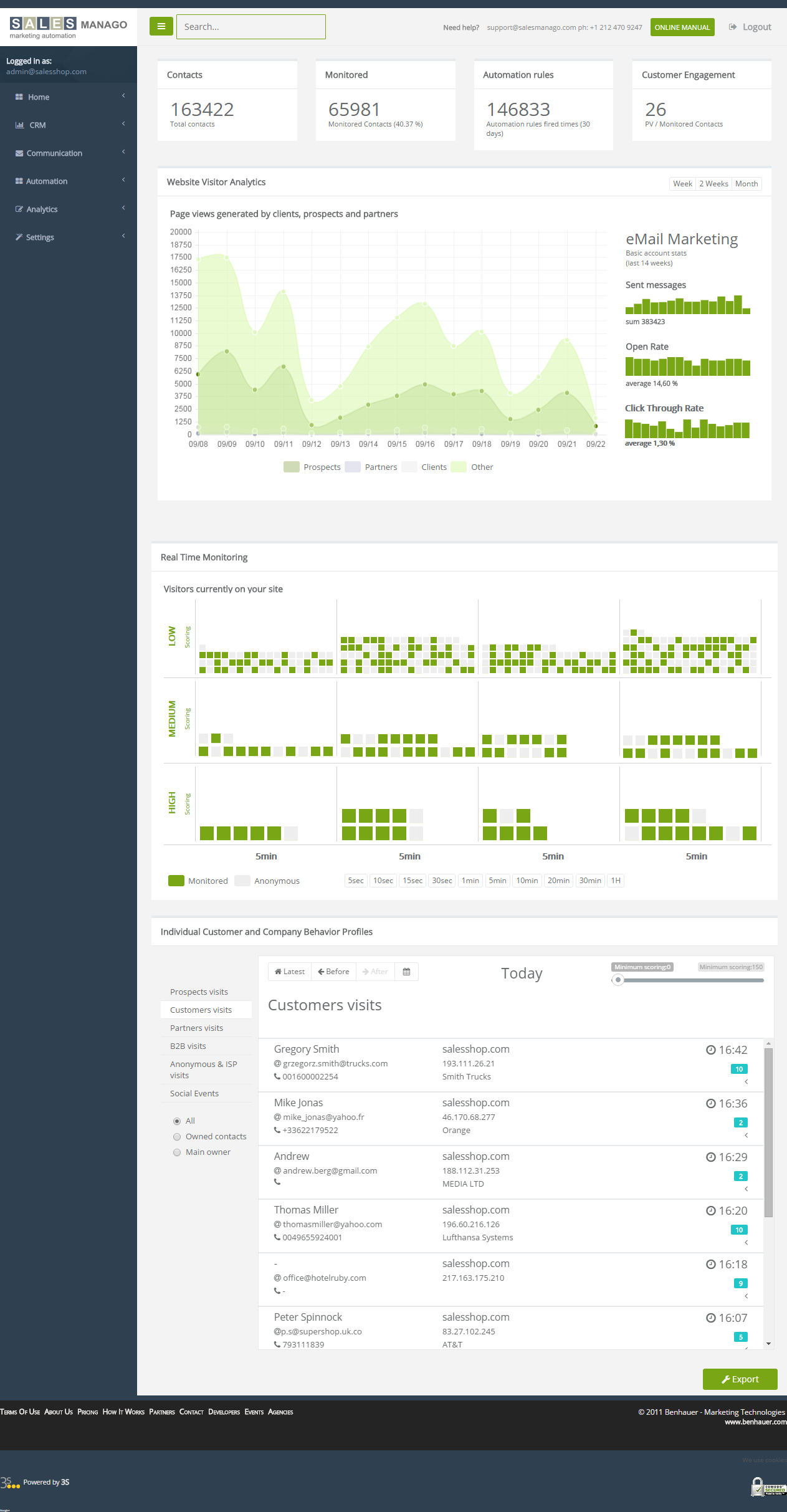 SALESmanago Main Dashboard